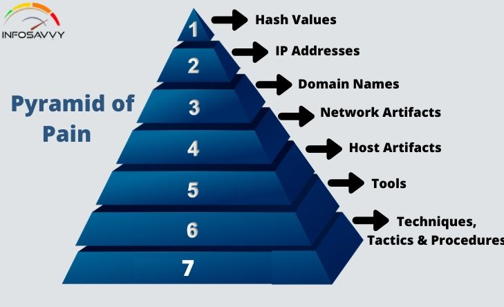What-is-Pyramid-of-Pain-?-&-It's-types