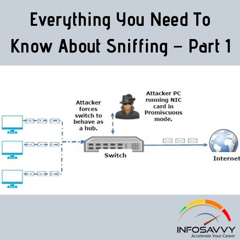 Everything-You-Need-To-Know-About-Sniffing – Part-1