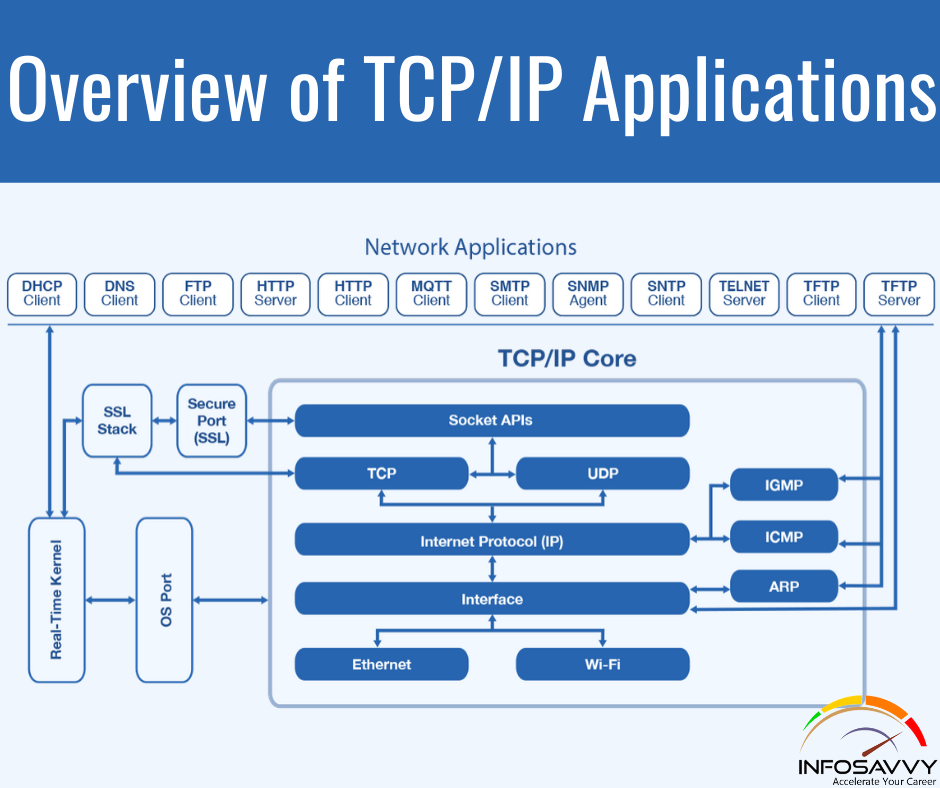 Overview-of-TCP_IP-Applications